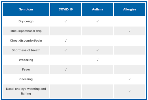COVID symptoms table